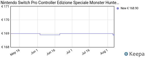 Storico dei prezzi Amazon e affiliati 7Q-nintendo-switch-pro-controller-edizione-speciale-monster