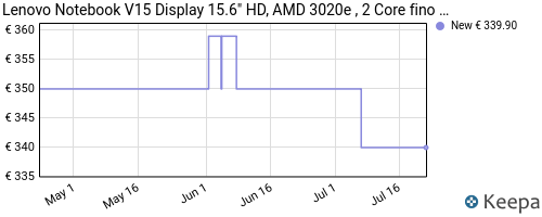 Storico dei prezzi Amazon e affiliati LP-lenovo-notebook-v15-display-15-6-hd-amd-3020e-2-core