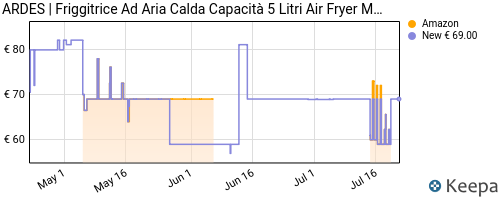 Storico dei prezzi Amazon e affiliati 3D-ardes-ar1k33-eldorada-maxi-friggitrice-ad-aria-rapid-air