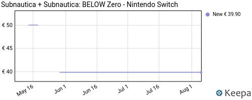 Storico dei prezzi Amazon e affiliati 2X-subnautica-subnautica-below-zero-nintendo-switch