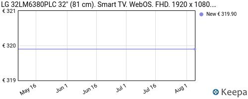 Storico dei prezzi Amazon e affiliati 1D-tv-led-32-32lm6380plc-full-hd-smart-tv-wifi-dvb-t2-bianco