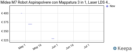 Storico dei prezzi Amazon e affiliati KL-midea-m7-robot-aspirapolvere-con-mappatura-3-in-1-laser-lds