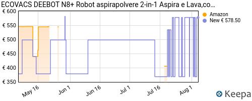 Storico dei prezzi Amazon e affiliati KC-ecovacs-deebot-n8-robot-aspirapolvere-2-in-1-aspira-e