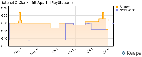 Storico dei prezzi Amazon e affiliati 42-ratchet-clank-rift-apart-playstation-5