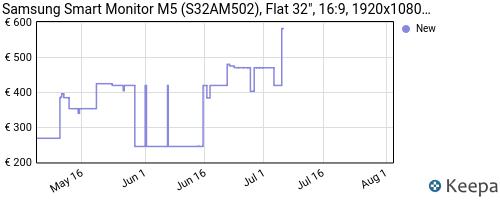 Storico dei prezzi Amazon e affiliati HW-samsung-smart-monitor-m5-s32am502-flat-32-16-9