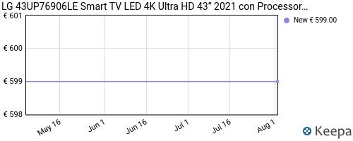 Storico dei prezzi Amazon e affiliati B2-lg-43up76906le-smart-tv-led-4k-ultra-hd-43-2021-con