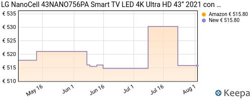 Storico dei prezzi Amazon e affiliati 7M-lg-nanocell-43nano756pa-smart-tv-led-4k-ultra-hd-43-2021