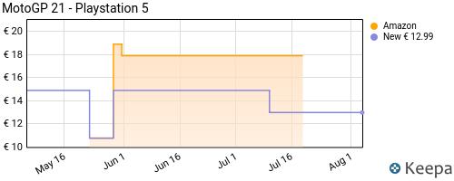 Storico dei prezzi Amazon e affiliati ZX-motogp-21-playstation-5