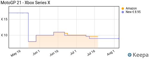 Storico dei prezzi Amazon e affiliati 53-motogp-21-xbox-series-x