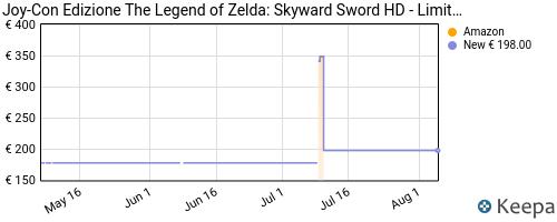 Storico dei prezzi Amazon e affiliati RX-joy-con-edizione-the-legend-of-zelda-skyward-sword-hd