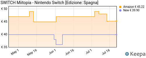 Storico dei prezzi Amazon e affiliati 8W-switch-miitopia-nintendo-switch-edizione-spagna