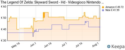 Storico dei prezzi Amazon e affiliati QT-the-legend-of-zelda-skyward-sword-hd-nintendo-switch