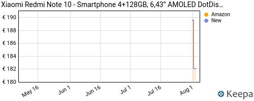 Storico dei prezzi Amazon e affiliati 3M-xiaomi-redmi-note-10-smartphone-4-128gb-6-43-amoled