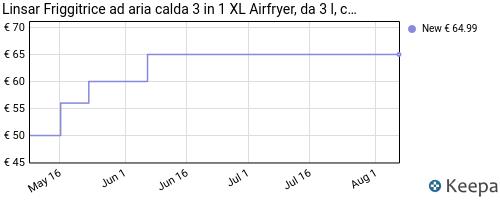 Storico dei prezzi Amazon e affiliati BL-linsar-friggitrice-ad-aria-calda-3-in-1-xl-airfryer-da-3-l