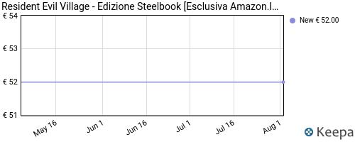 Storico dei prezzi Amazon e affiliati G2-resident-evil-village-edizione-steelbook-esclusiva
