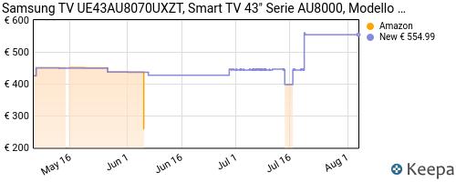 Storico dei prezzi Amazon e affiliati SY-samsung-crystal-uhd-4k-2021-43au8070-smart-tv-43