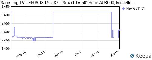 Storico dei prezzi Amazon e affiliati KB-samsung-ue50au8070uxzt-smart-tv-50-crystal-uhd-4k