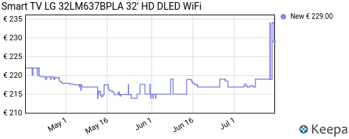 Storico dei prezzi Amazon e affiliati 45-smart-tv-lg-32lm637bpla-32-hd-dled-wifi