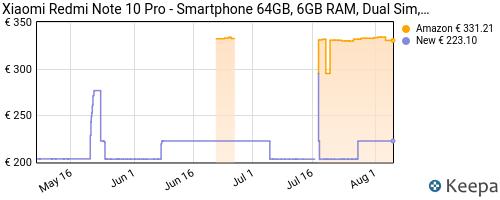 Storico dei prezzi Amazon e affiliati C5-xiaomi-redmi-note-10-pro-smartphone-64gb-6gb-ram-dual