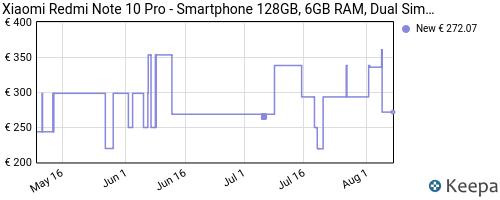 Storico dei prezzi Amazon e affiliati TC-xiaomi-redmi-note-10-pro-smartphone-128gb-6gb-ram-dual
