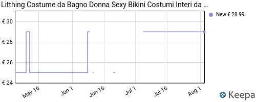 Storico dei prezzi Amazon e affiliati 87-litthing-costume-da-bagno-donna-sexy-bikini-costumi-interi