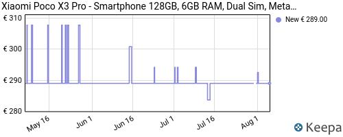 Storico dei prezzi Amazon e affiliati NY-xiaomi-poco-x3-pro-smartphone-128gb-6gb-ram-dual-sim