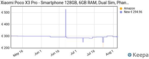 Storico dei prezzi Amazon e affiliati FM-xiaomi-poco-x3-pro-smartphone-128gb-6gb-ram-dual-sim