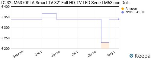 Storico dei prezzi Amazon e affiliati X9-lg-32lm6370pla-smart-tv-32-full-hd-tv-led-2021-con-dolby