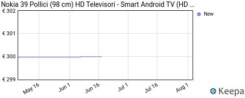Storico dei prezzi Amazon e affiliati L1-nokia-smart-tv-3900a-39-pollici-tv-led-hd-av-stereo