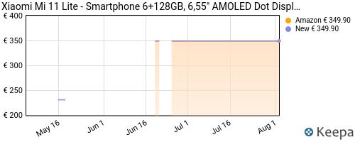 Storico dei prezzi Amazon e affiliati YC-xiaomi-mi-11-lite-smartphone-6-128gb-6-55-amoled-dot