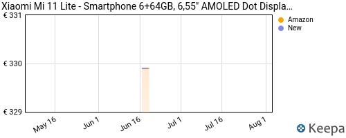 Storico dei prezzi Amazon e affiliati Z7-xiaomi-mi-11-lite-smartphone-6-64gb-6-55-amoled-dot