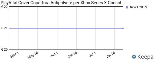 Storico dei prezzi Amazon e affiliati 7V-playvital-cover-copertura-antipolvere-per-xbox-series-x