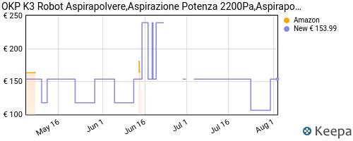 Storico dei prezzi Amazon e affiliati QV-robot-aspirapolvere-mini-2200pa-aspira-e-lava