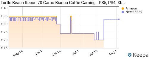 Storico dei prezzi Amazon e affiliati B9-turtle-beach-recon-70-cuffie-gaming-ps5-ps4-xbox-series