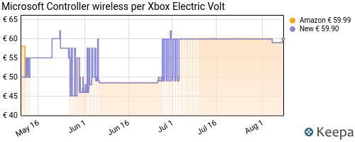 Storico dei prezzi Amazon e affiliati 1X-microsoft-controller-wireless-per-xbox-electric-volt