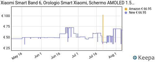 Storico dei prezzi Amazon e affiliati L7-xiaomi-mi-smart-band-6-orologio-smart-schermo-amoled