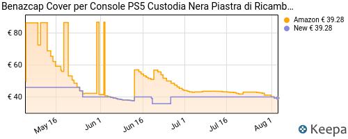 Storico dei prezzi Amazon e affiliati FJ-benazcap-ps5-frontalino-cover-nera-piastra-di-ricambio-per