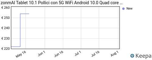 Storico dei prezzi Amazon e affiliati QD-tablet-10-1-pollici-con-5g-wifi-android-10-0-quad-core