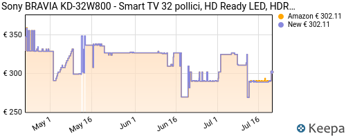 Storico dei prezzi Amazon e affiliati VN-sony-bravia-kd-32w800-smart-tv-32-pollici-hd-ready-led