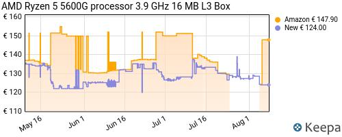 Storico dei prezzi Amazon e affiliati 5N-amd-ryzen-5-5600g