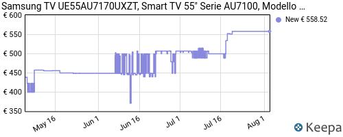 Storico dei prezzi Amazon e affiliati FM-samsung-tv-ue55au7170uxzt-smart-tv-55-serie-au7100