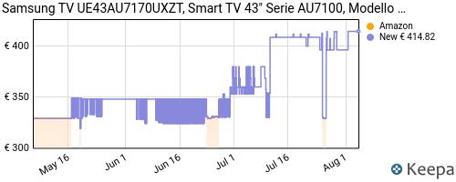 Storico dei prezzi Amazon e affiliati TZ-samsung-tv-ue43au7170uxzt-crystal-uhd-4k-2021-43au7170