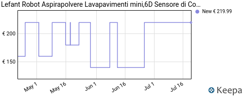 Storico dei prezzi Amazon e affiliati JM-robot-aspirapolvere-lavapavimenti-6d-sensore-di