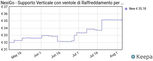 Storico dei prezzi Amazon e affiliati GX-nexigo-supporto-verticale-con-ventole-di-raffreddamento
