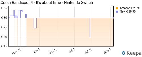 Storico dei prezzi Amazon e affiliati C9-crash-bandicoot-4-it-s-about-time-nintendo-switch