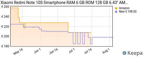 Storico dei prezzi Amazon e affiliati Z5-redmi-note-10s-smartphone-ram-6-gb-rom-128-gb-6-43-amoled