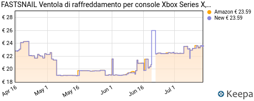 Storico dei prezzi Amazon e affiliati 7Z-fastsnail-ventola-di-raffreddamento-per-console-xbox-series