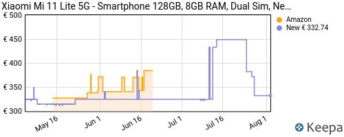 Storico dei prezzi Amazon e affiliati QR-xiaomi-mi-11-lite-5g-smartphone-128gb-8gb-ram-dual-sim
