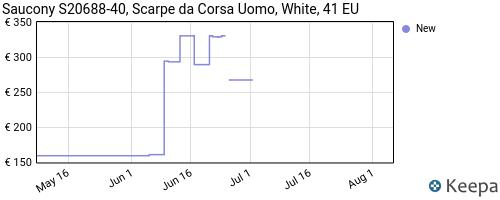 Storico dei prezzi Amazon e affiliati P1-saucony-s20688-40-scarpe-per-la-salute-uomo-white-41-eu