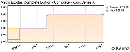 Storico dei prezzi Amazon e affiliati 79-metro-exodus-complete-edition-complete-xbox-series-x